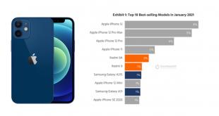 IPhone 12 Mini tidak masuk dalam 5 besar daftar smartphone terlaris Januari 2021.